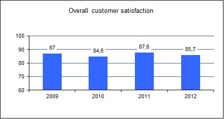 customer_satisfaction_2012