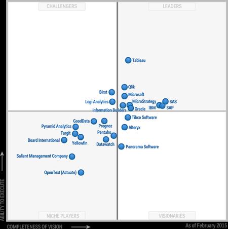 gartner-mq_2015-graph